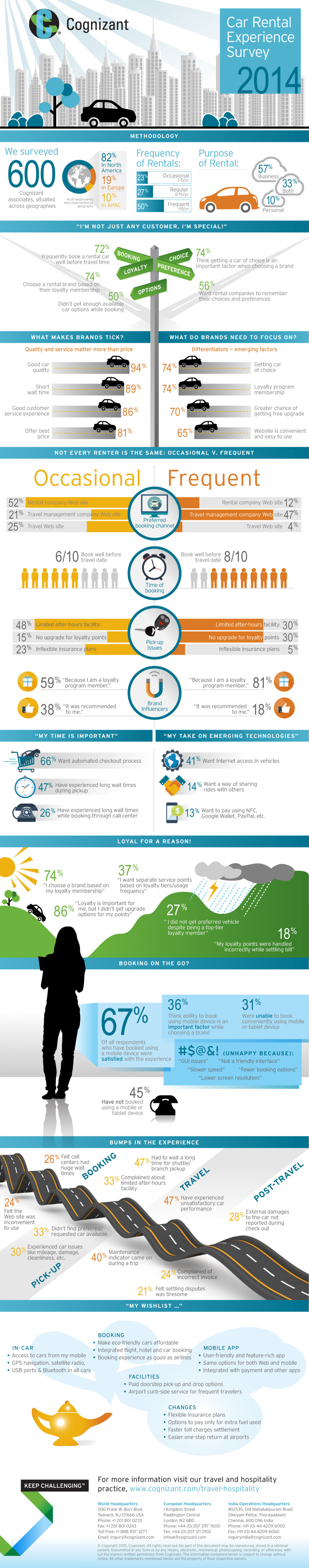 Car Rental Experience Survey  Infographic