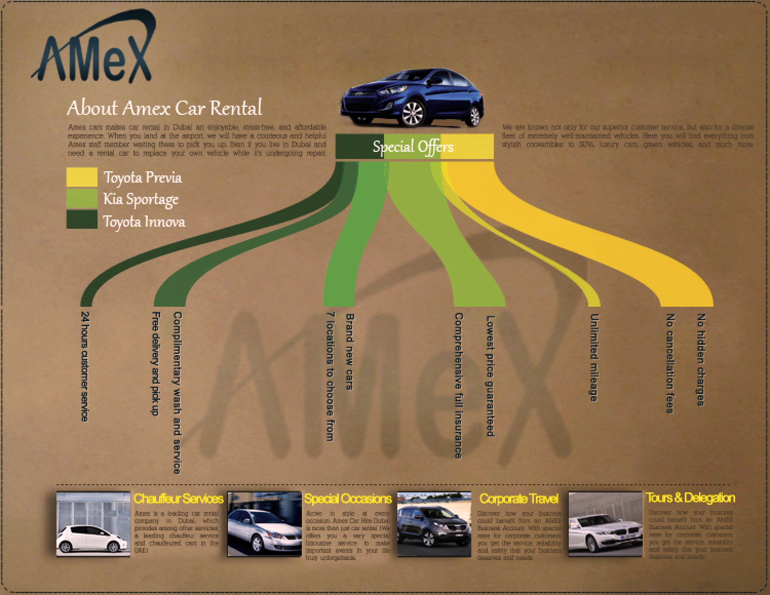 About Amex Car Rental Infographic