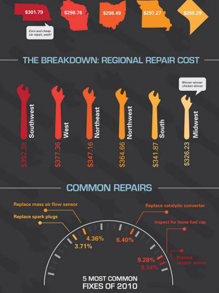 Car Repair Costs in the U.S. - What Are You Likely to Pay? Infographic
