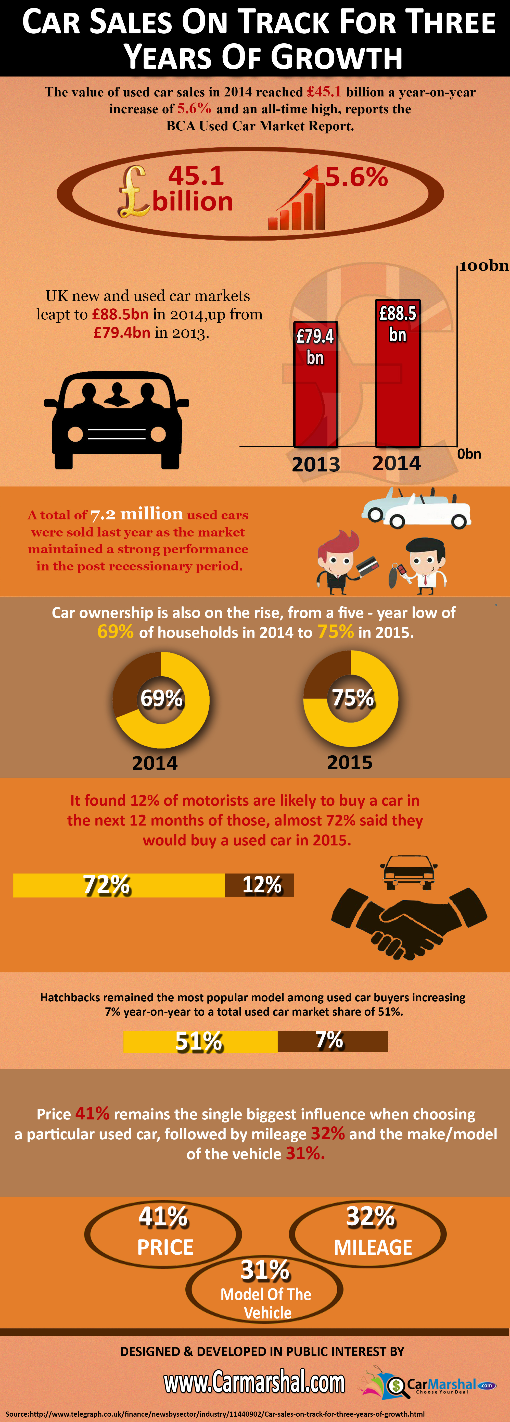 Car Sales On Track For Three Years Of Growth   Visual.ly