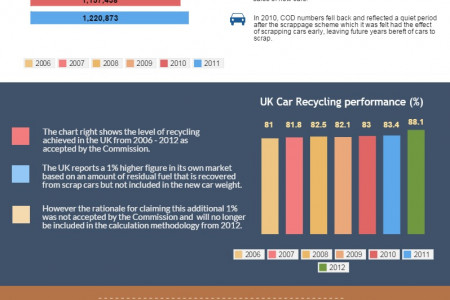 Car Scrapping: UK Statistics and Future Trends Infographic