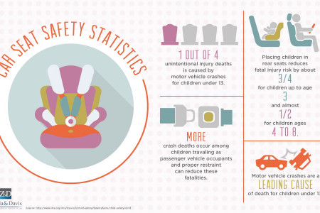 Car Seat Safety Statistics Infographic