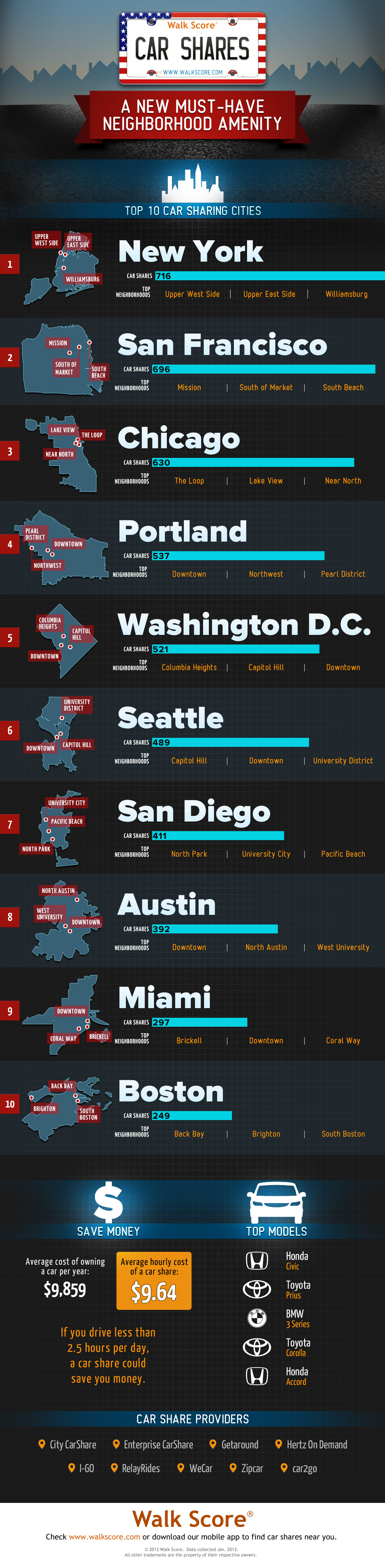 Car shares by walk score visual gamestrikefo Image collections
