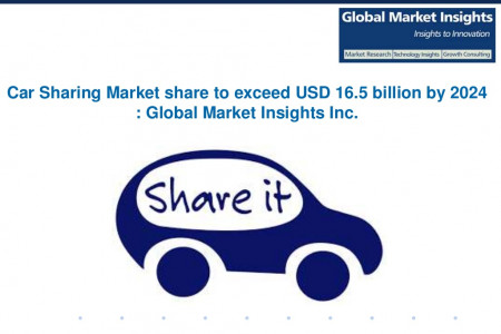 Car Sharing Market is expected to grow at 34.8% CAGR estimation from 2016 to 2024 Infographic