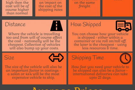 Car Shipping Costs Infographic