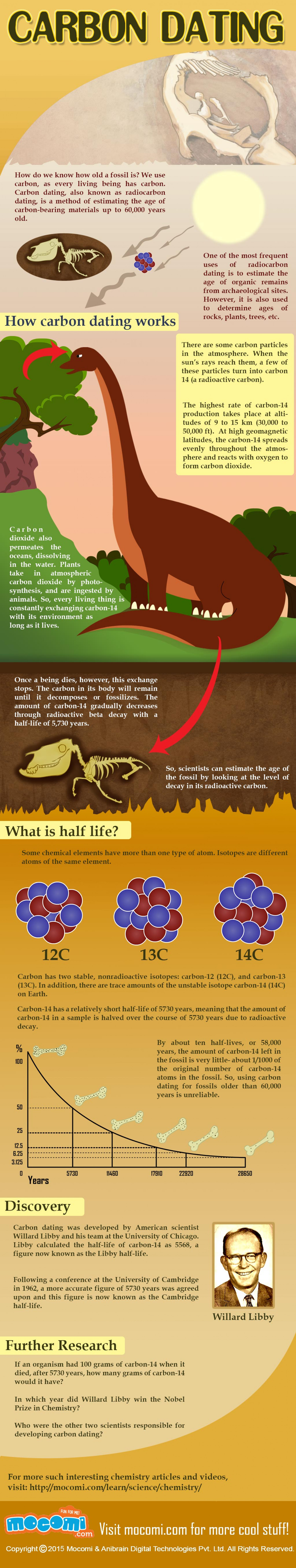 Carbon Dating Infographic