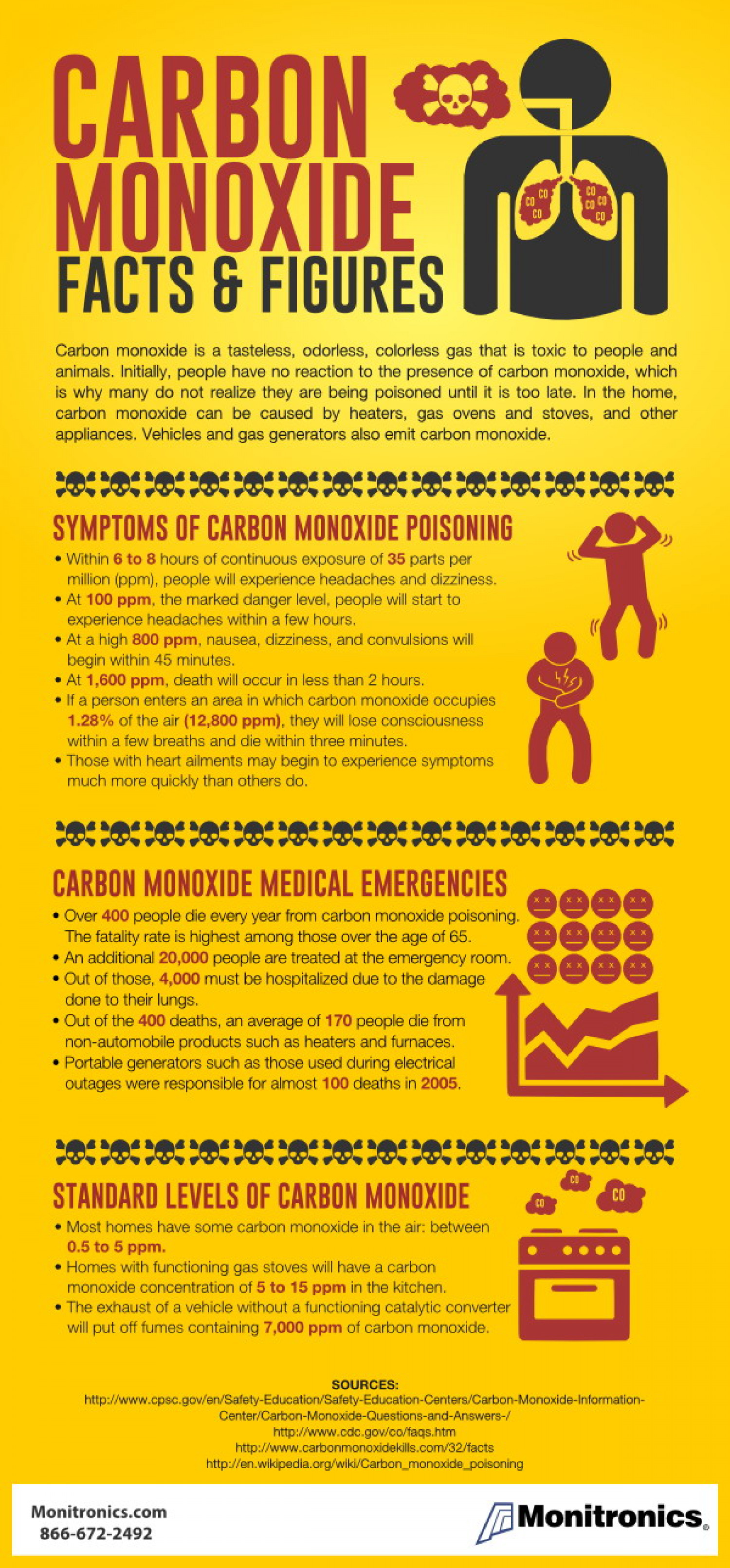carbon monoxide and essential parental responsibilities Carbon monoxide children home » topics & services » environmental health protection » lead poisoning prevention cancer registrars play an essential role.
