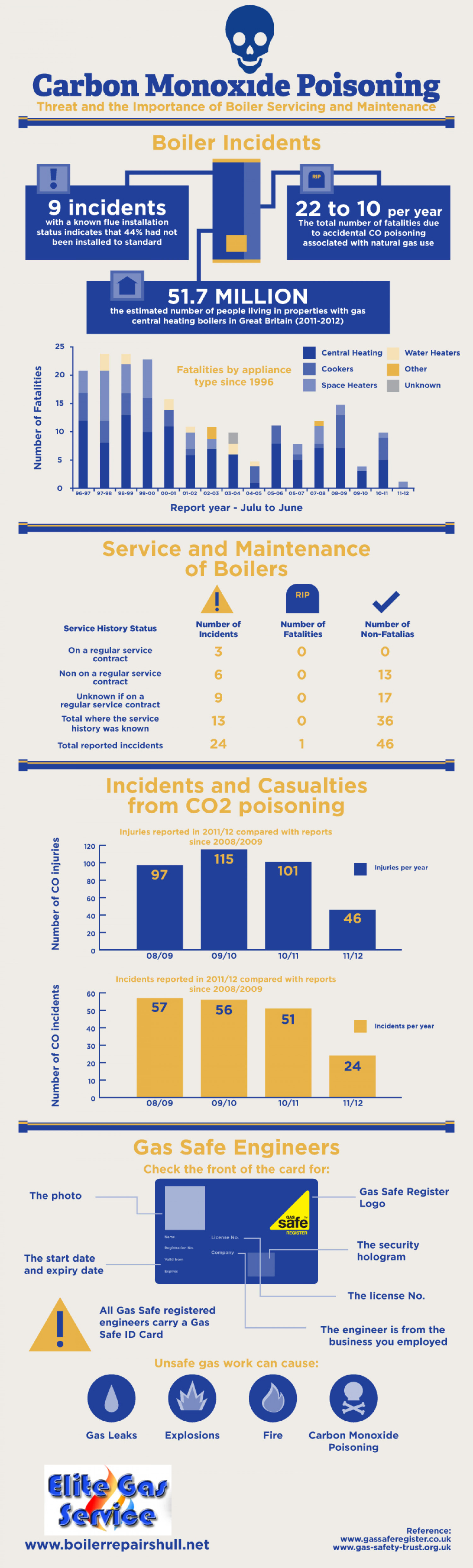 Carbon Monoxide Poisoning: Threat and the Importance of Boiler Servicing and Maintenance Infographic