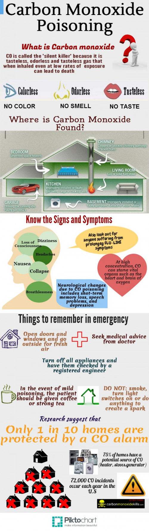 Infographic | What You Need to Know About Carbon Monoxide