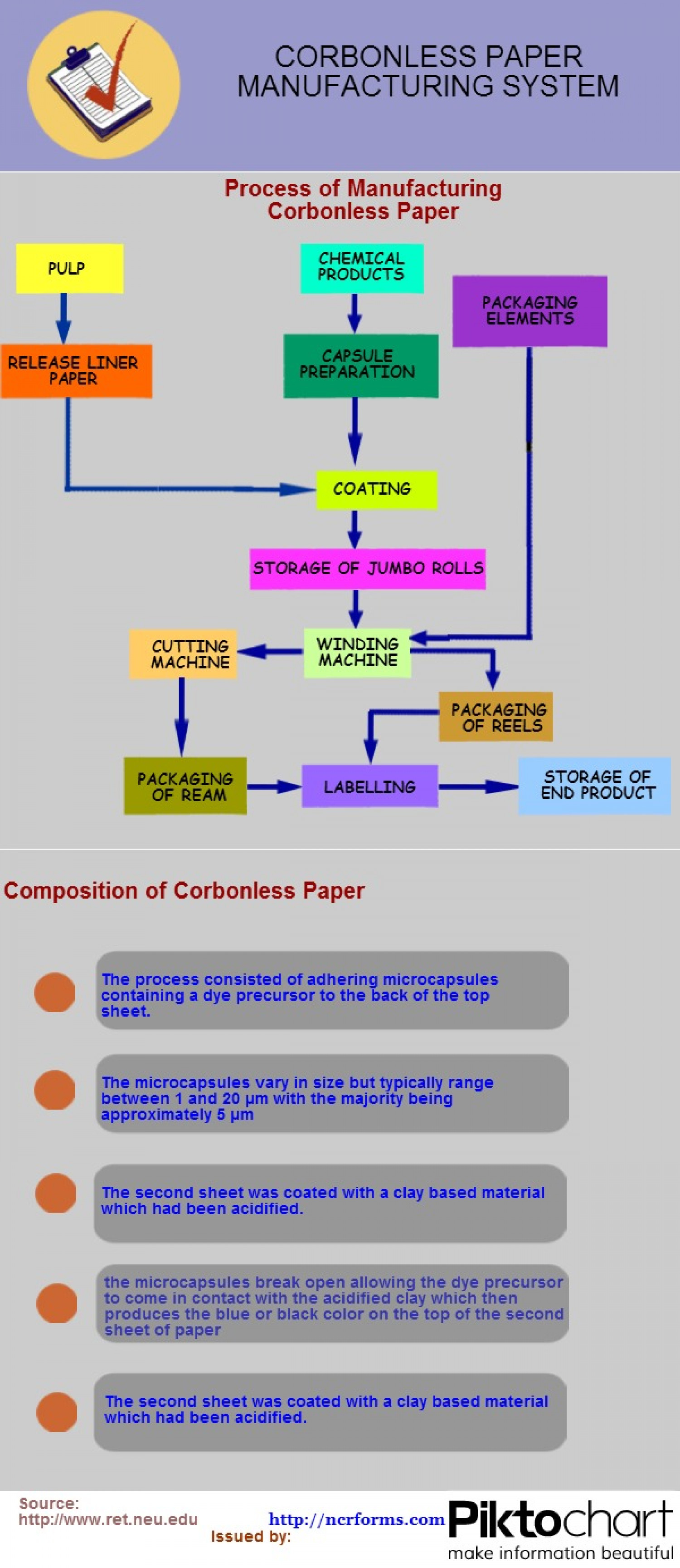 Carbonless Paper Manufacturing System Infographic