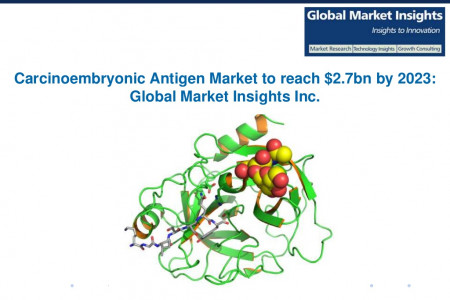 Carcinoembryonic Antigen Market to reach $2.7bn by 2023 Infographic