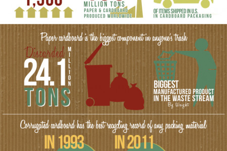 Cardboard Boxes By The Numbers – Recycling Stats Infographic