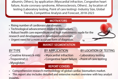 Cardiac Biomarker Market: Global Market Size, Industry Trends, Leading Players, Market Share and Forecast 2018-2023 Infographic