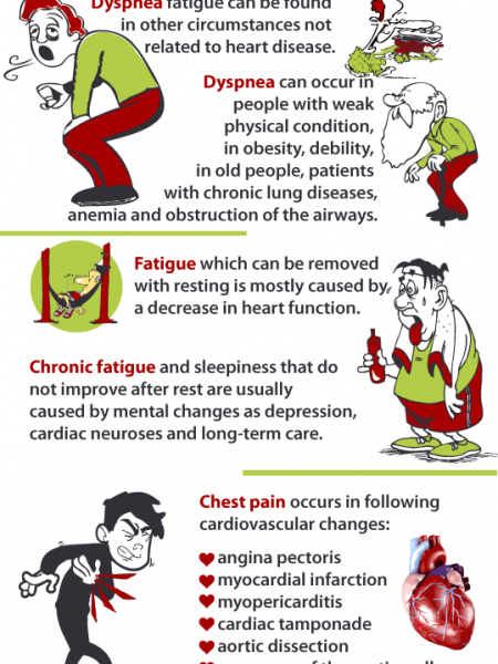 Cardiology General Tips Infographic