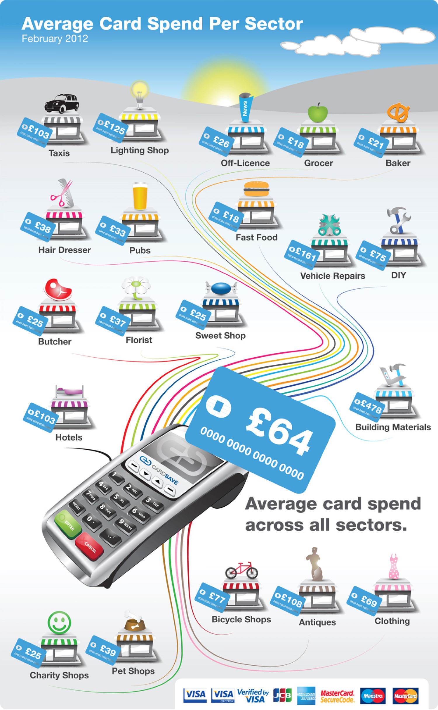 CardSave Small Business Card Payments Index Infographic