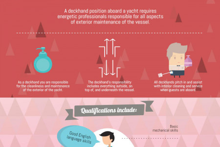 Career as a Yacht Deckhand Infographic