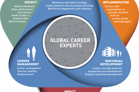 Career Development and Training Programs | ManpowerGroup Infographic