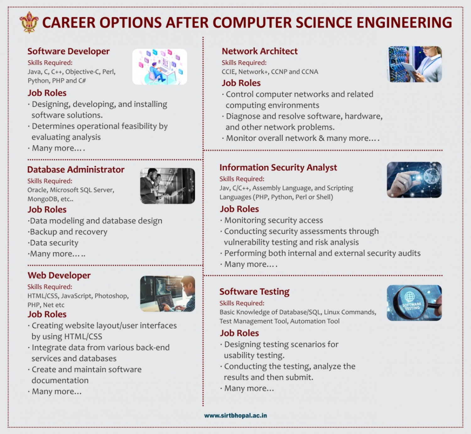 Career Options after Computer Science Engineering – Sagar Institute of Research & Technology Infographic