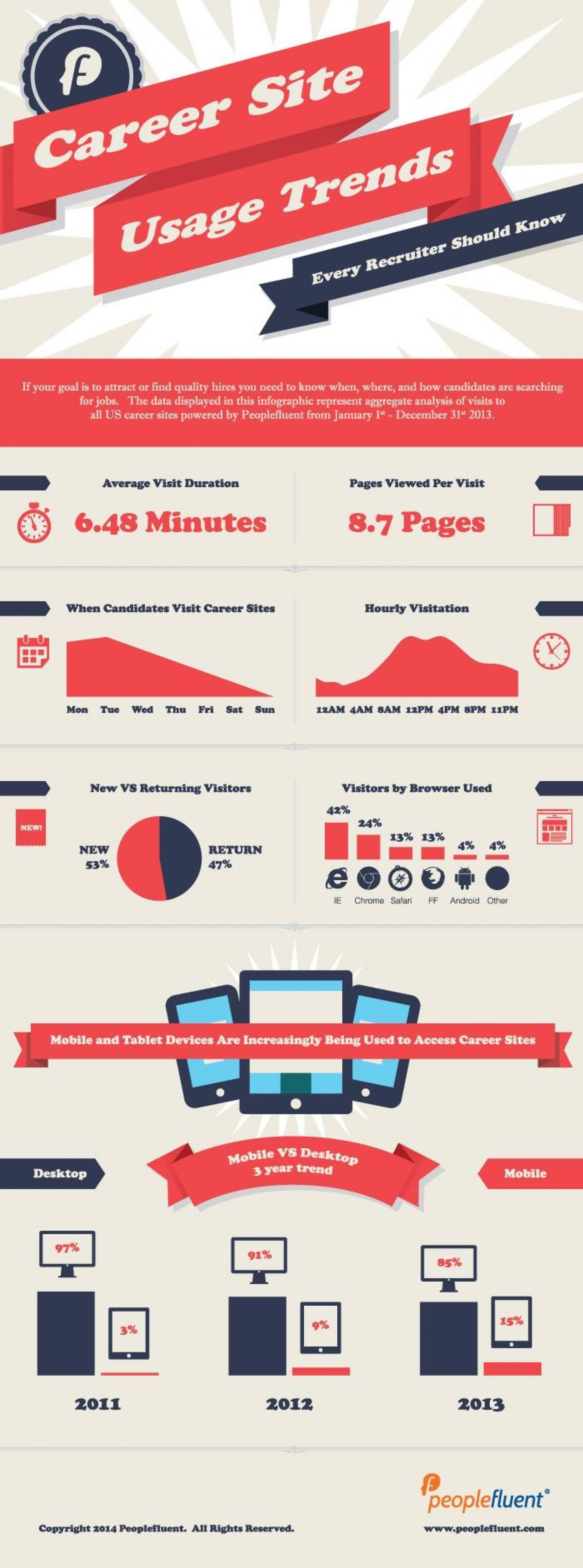 7 Career Site Usage Trends Every Recruiter Should Know Infographic