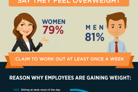 Career Vs. Health : Staying Healthy At Work (Infographics) Infographic