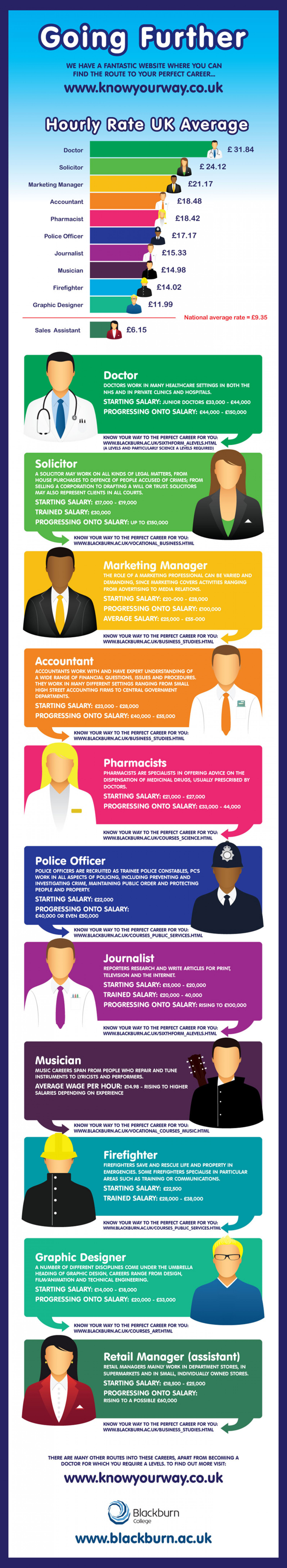Careers & National Average Infographic