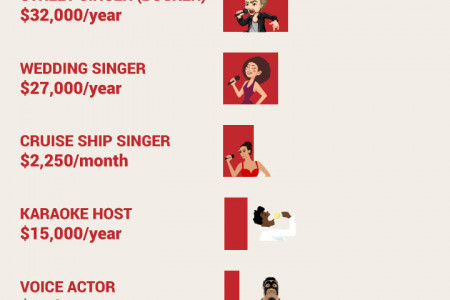 Careers and Salaries for Singers Infographic