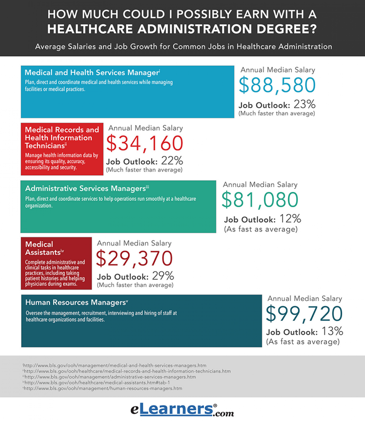 Careers In Healthcare Administration Visual Ly