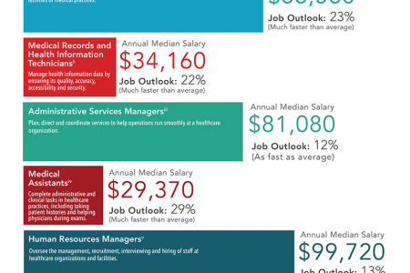 Careers in Healthcare Administration Infographic
