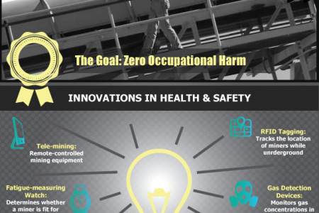 Careers in Mining: Health & Safety Infographic