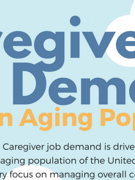 Caregiver Job Demand and an Aging Population Infographic