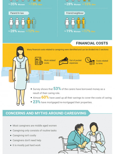 Caregiving_ Costs, Concerns and Choices  Infographic