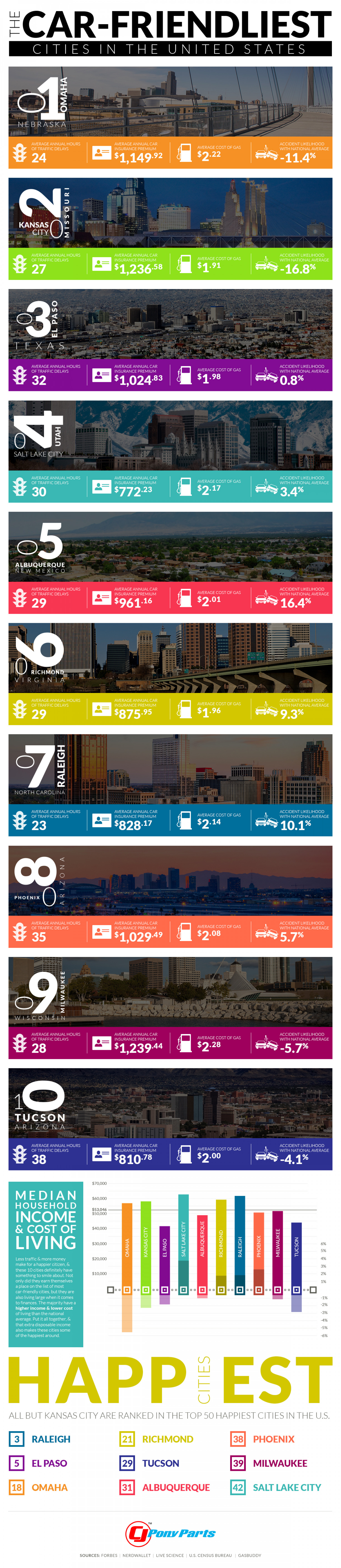 Car-Friendliest Cities in the U.S. Infographic