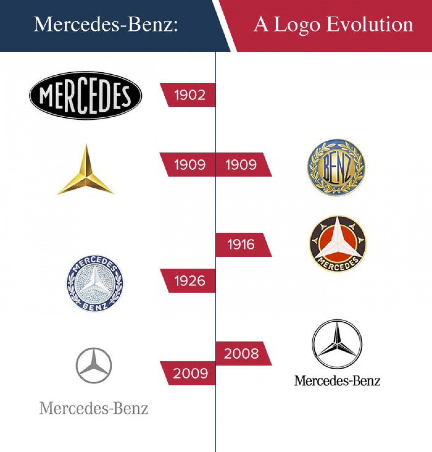 Cargiant Celebrates Mercedes-Benz Infographic