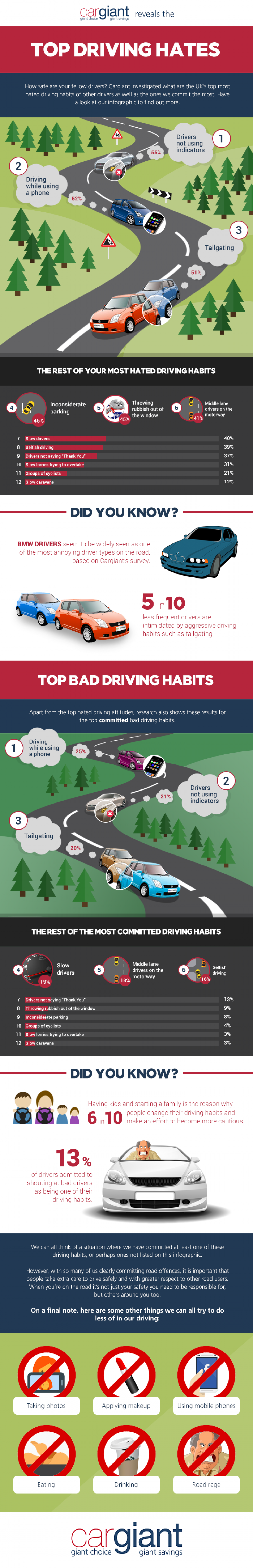 Cargiant Reveals the Top Driving Hates Infographic