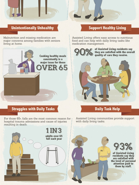 The Big Decision: Living At Home Or Assisted Living? Infographic