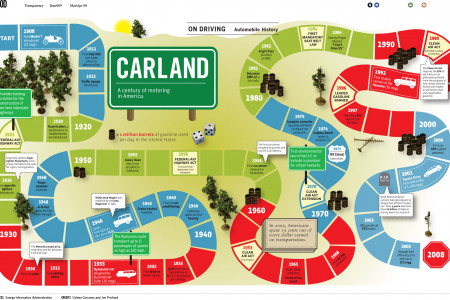 CARLAND: A Century of Motoring in America Infographic