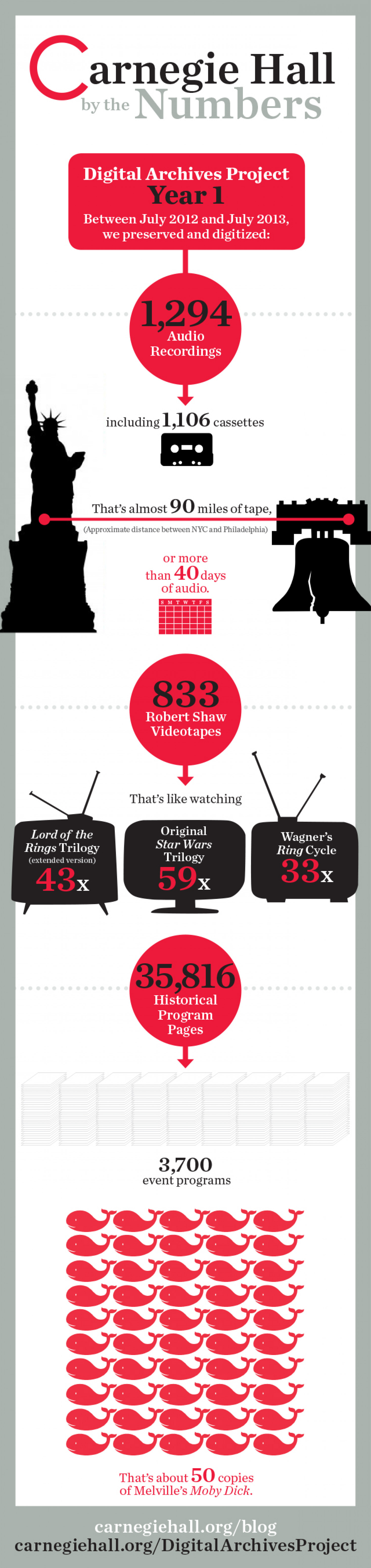 Carnegie Hall's Digital Archives Project Infographic