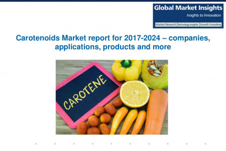 Carotenoids Market drivers of growth analysed in a new research report Infographic