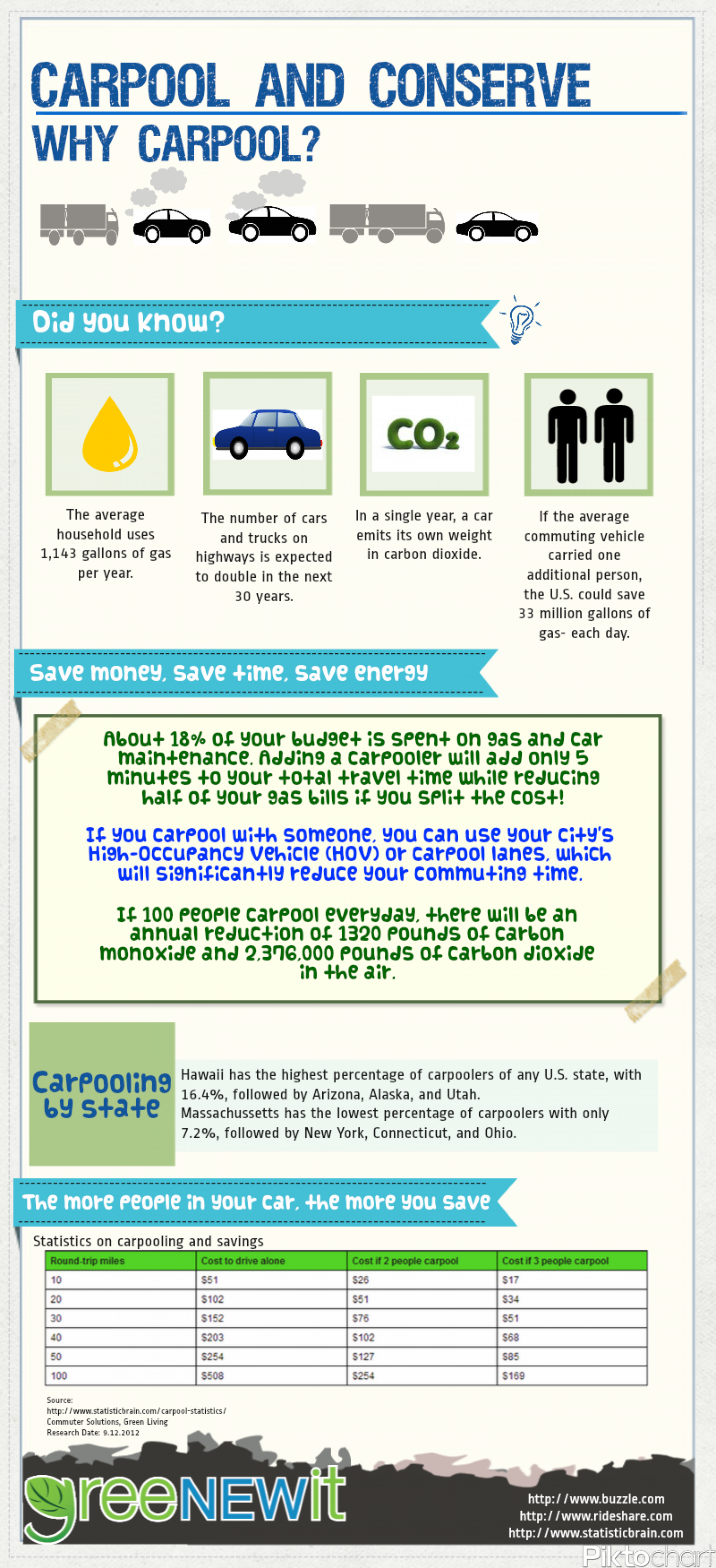 Carpool and Conserve Infographic