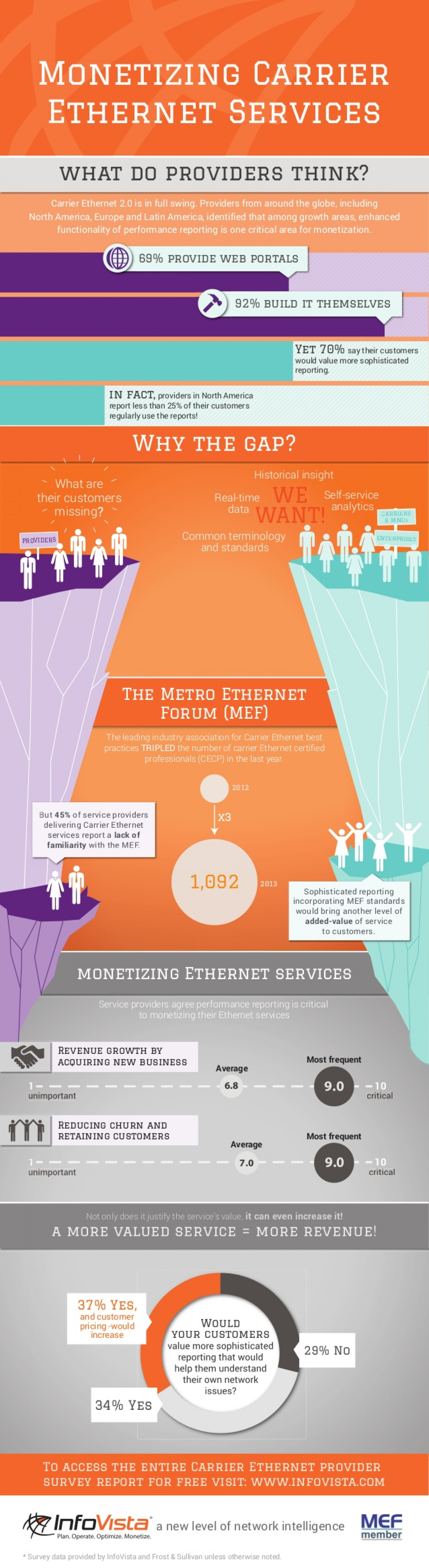 Monetizing Carrier Ethernet Services Infographic