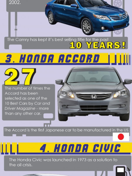 Most Frequently Donated Vehicles Infographic