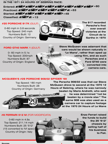 The Cars of Le Mans Infographic Infographic