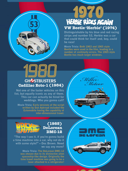 Cars of the Silver Screen Infographic