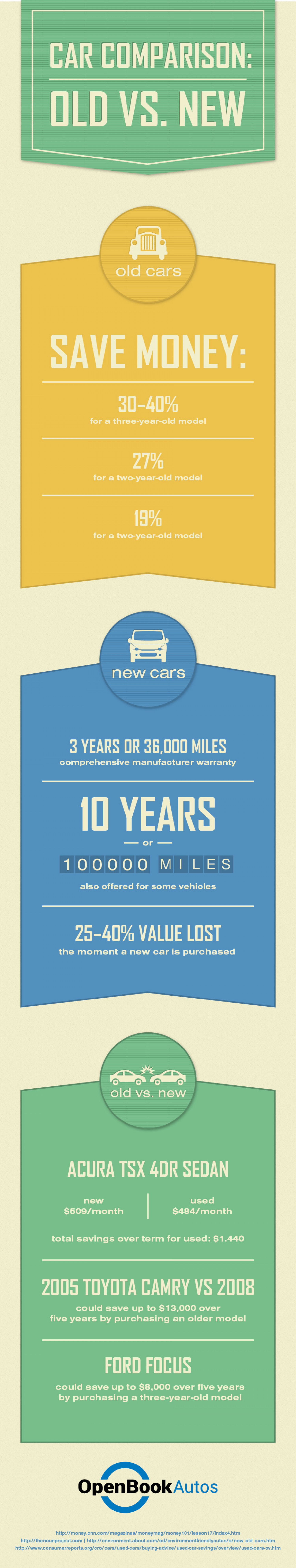 Car Comprarison: Old Vs. New Infographic