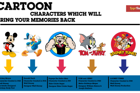 Cartoon Characters Which Will Bring Your Memories Back Infographic