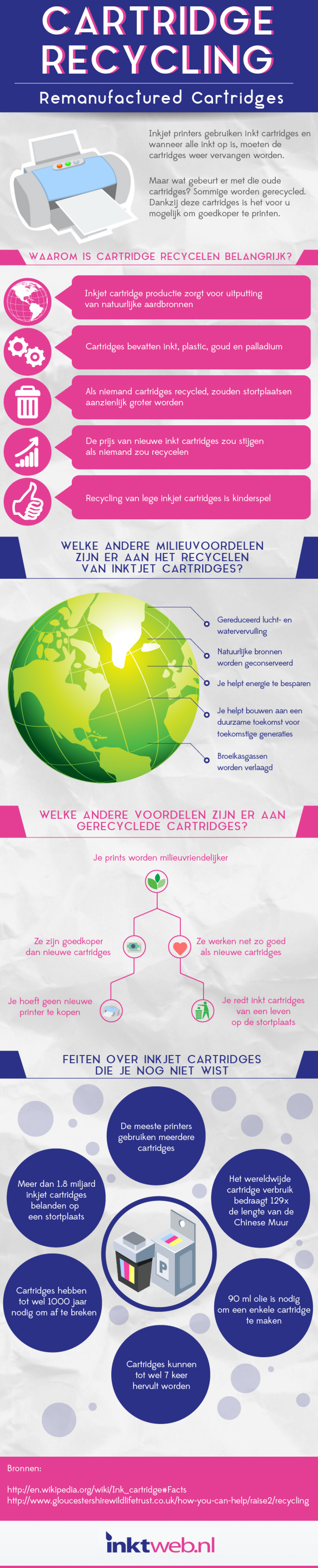 Cartridge Recycling: Remanufactured Cartridges Infographic