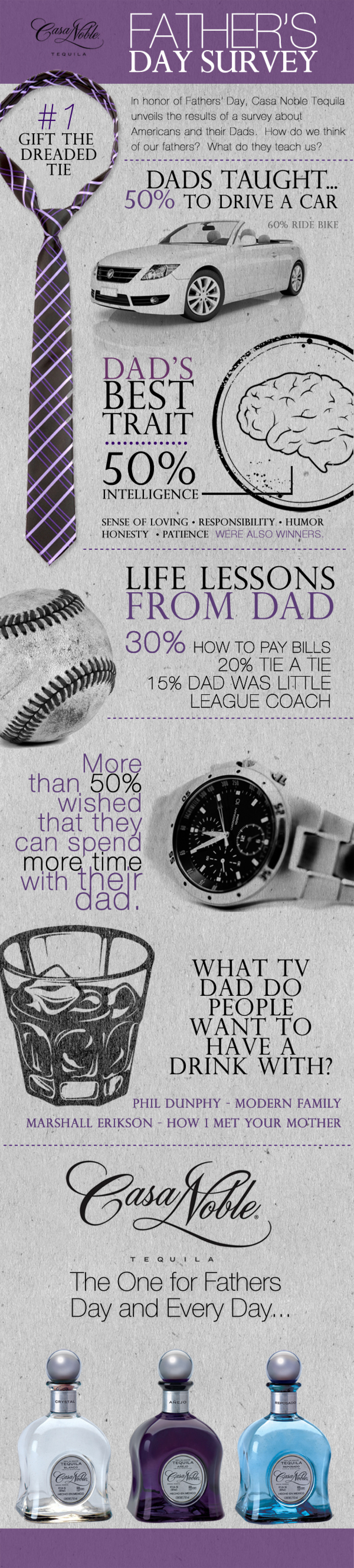 Casa Noble Father's Day Survey Infographic