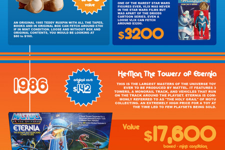 Cash in Your Attic - How much are your 1980's Toys and Gadgets worth? Infographic