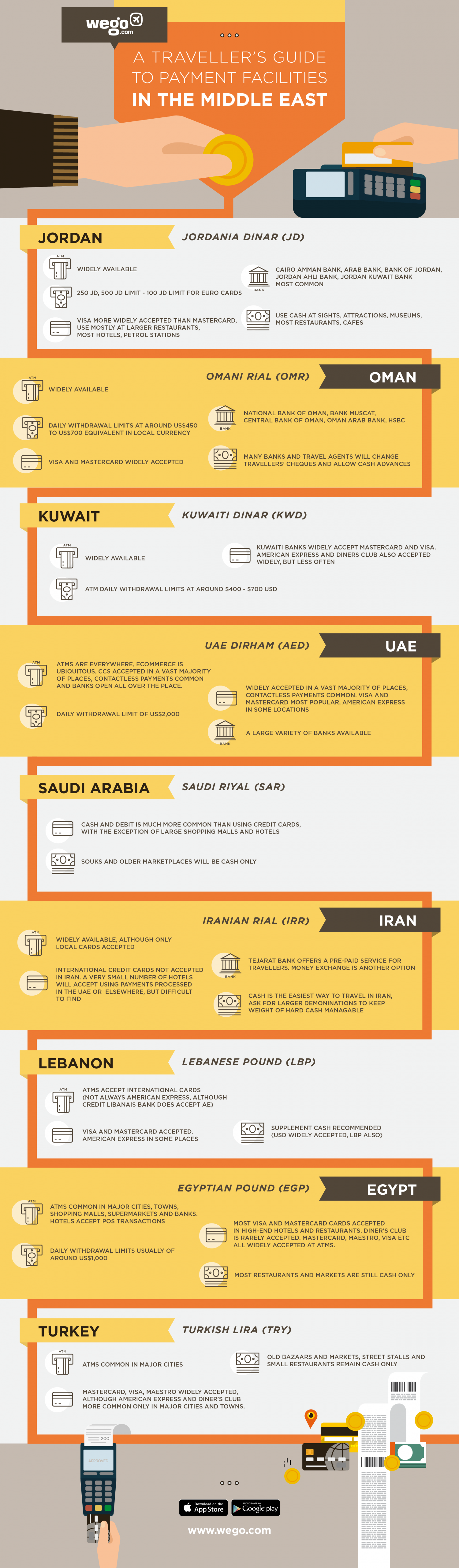 Cash or credit? Payment guide for travellers to the Middle East Infographic