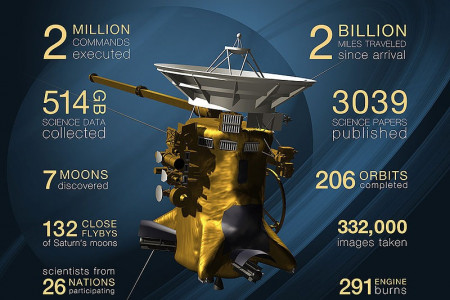 Cassini mission celebrates it's 10th birthday Infographic